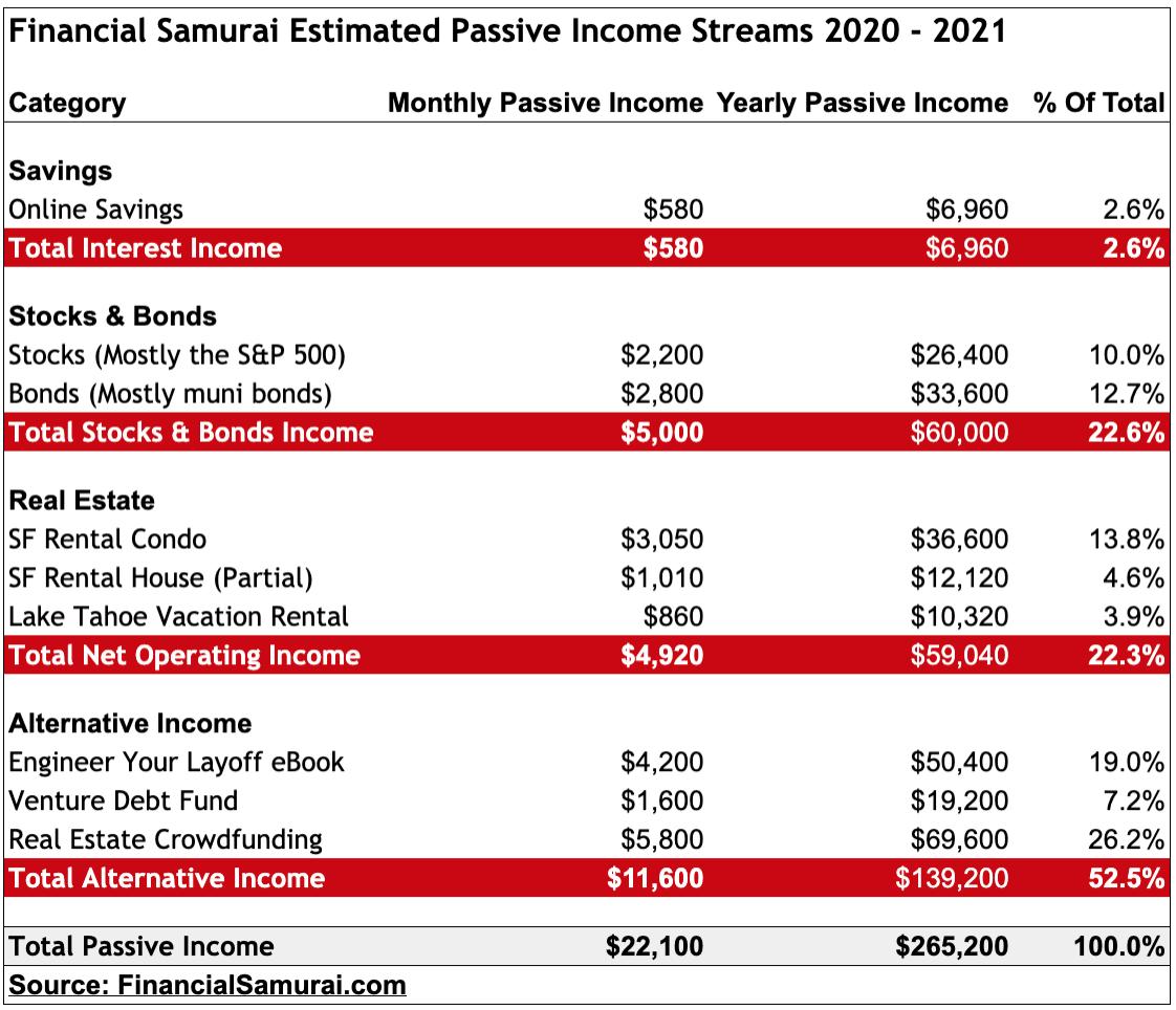 Flujos de ingresos pasivos financieros de Samurai 2020