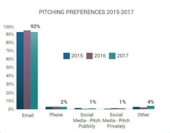 gráfico de preferencias de lanzamiento de mailshake cold outreach