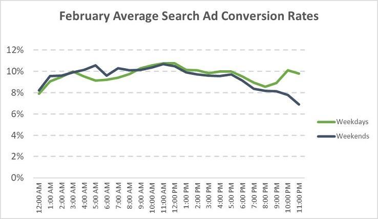Tasas de conversión promedio para febrero de 2020