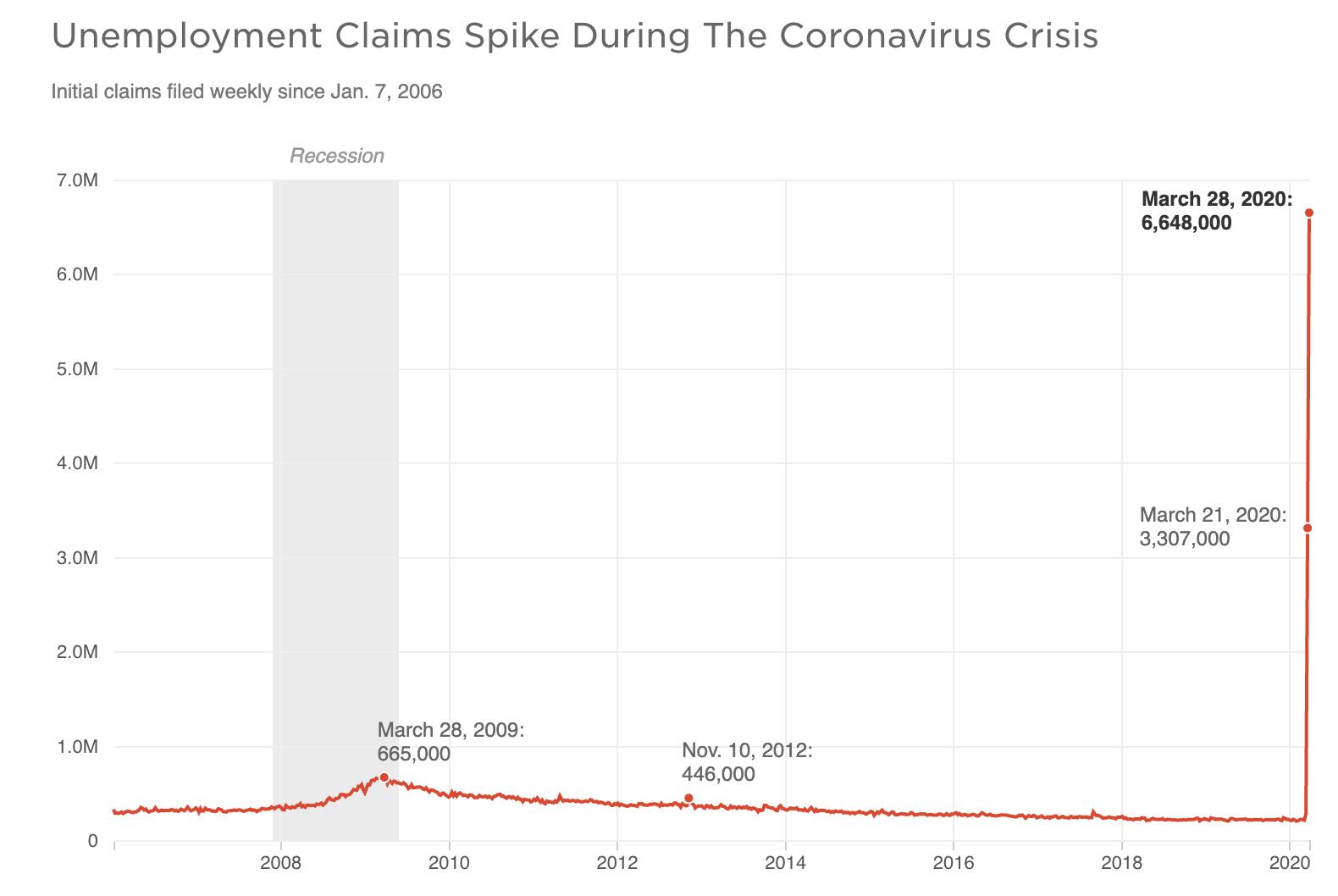 Cómo sobrevivir al desempleo durante la crisis financiera de Corona. thinkmaverick