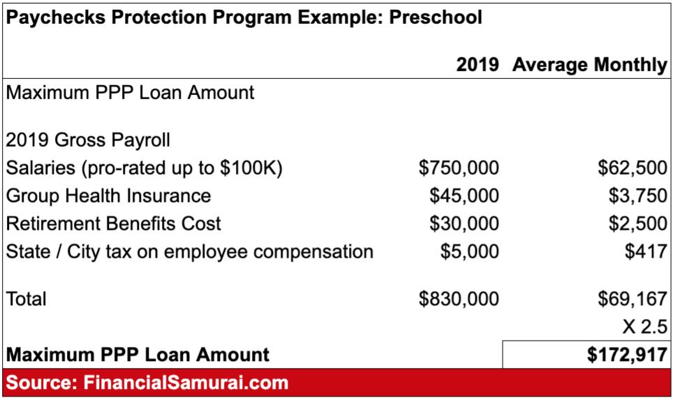 Ejemplo de préstamo del programa de protección de cheques
