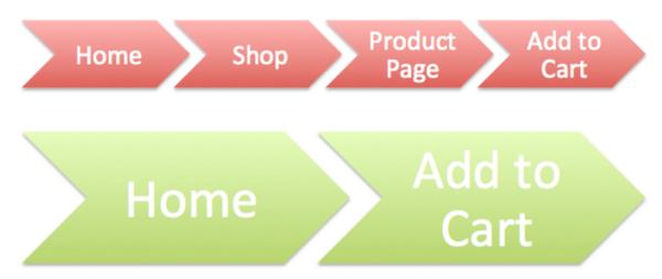 Cómo construir un proceso fácil de sitio web de comercio electrónico