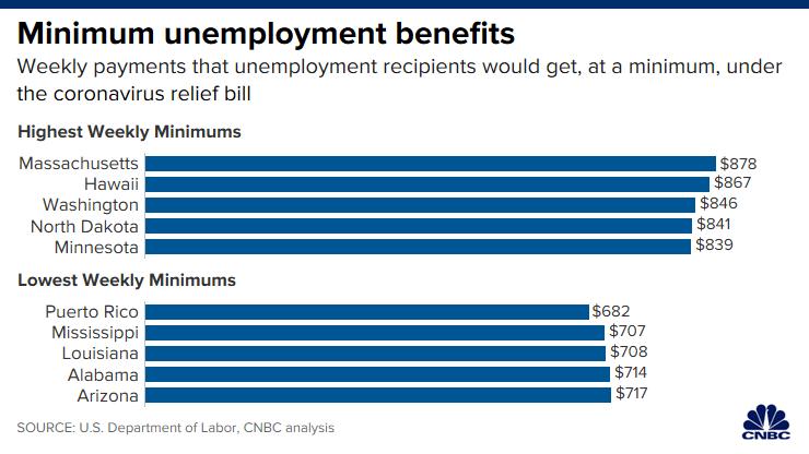 Beneficios de desempleado
