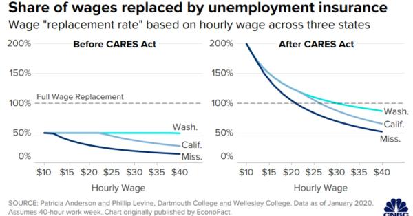 Los beneficios de desempleo exceden el trabajo asalariado por hora