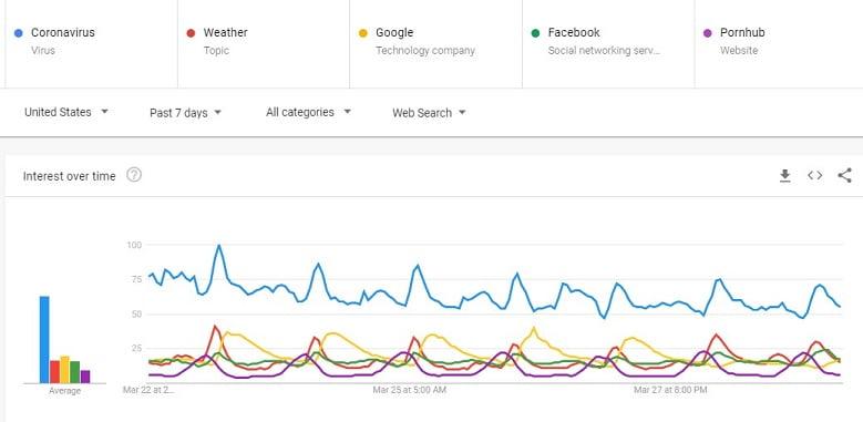 Cómo COVID-19 está dando forma a las tendencias y patrones de búsqueda de Google [Data]
