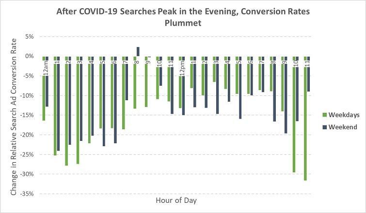 Tasas de conversión promedio en la búsqueda de Google Marzo 2020