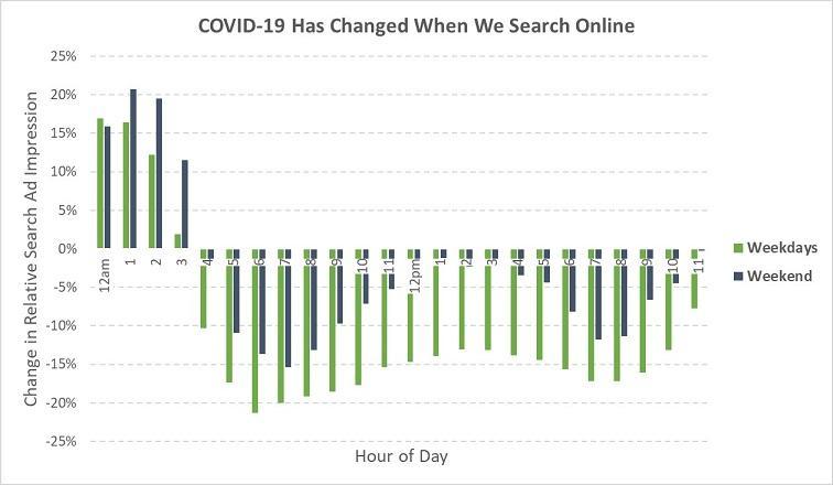 La búsqueda de Google cambia durante el brote de COVID-19