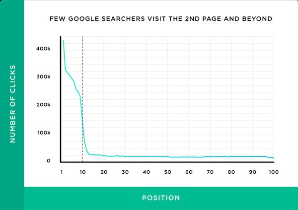 cómo construir clics de posición en el sitio web de comercio electrónico