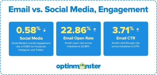 correo electrónico y estadísticas de participación en redes sociales