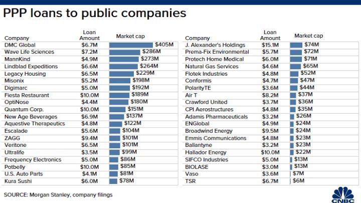 Empresas públicas que obtienen PPP