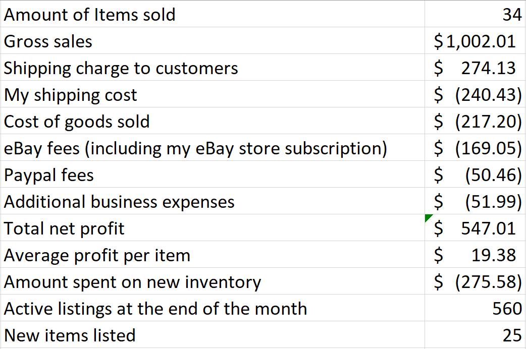 lo que se vende en ebay marzo 2020