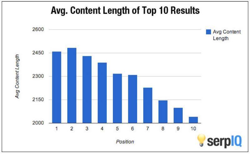 Estrategias de SEO para pequeñas empresas durante la longitud de contenido promedio de COVID-19
