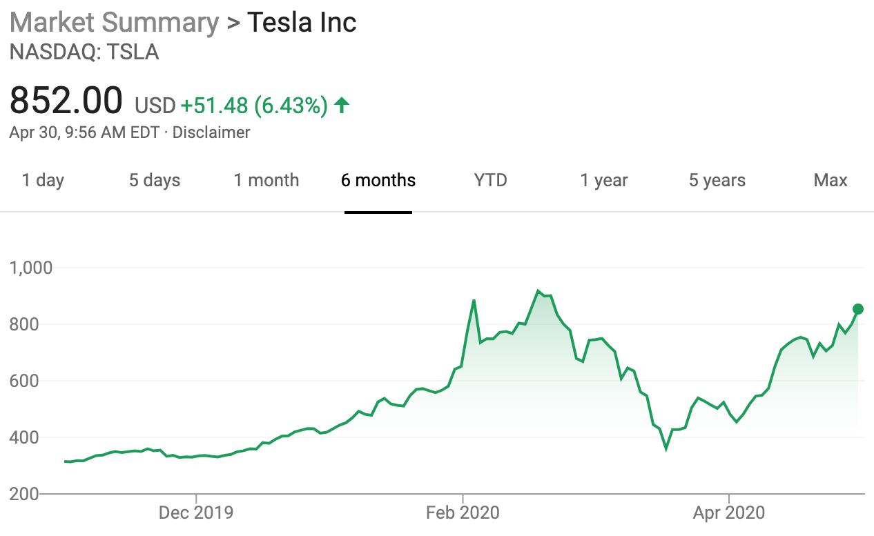 Rebote de acciones de Tesla