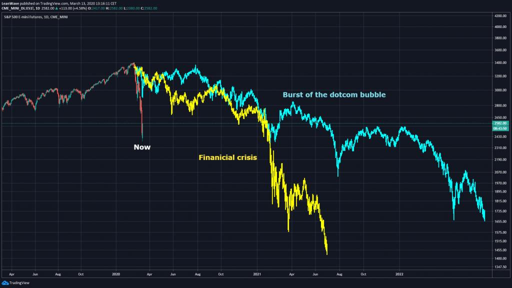 Comparación del desplome del mercado de valores 2020