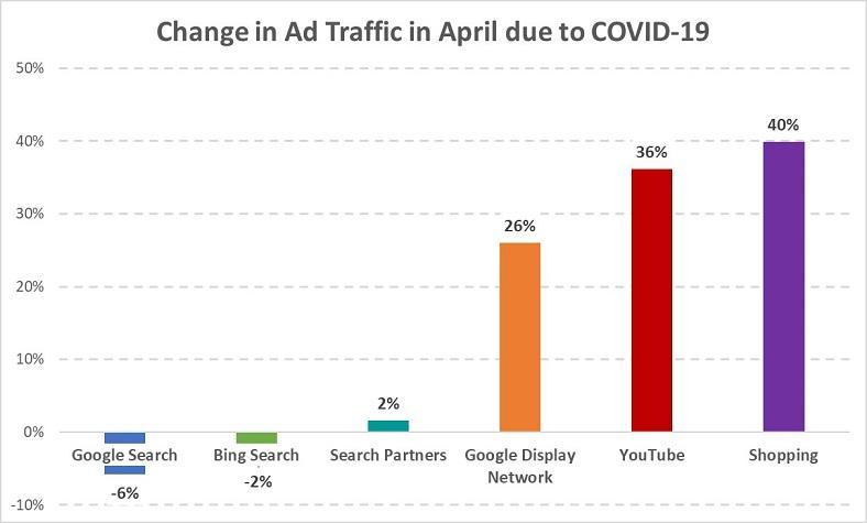 tráfico de anuncios durante COVID-19 ppc reboudn