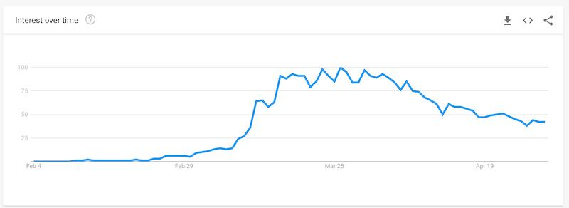 El SEO es importante para las PYMES durante el declive de la tendencia de COVID-19