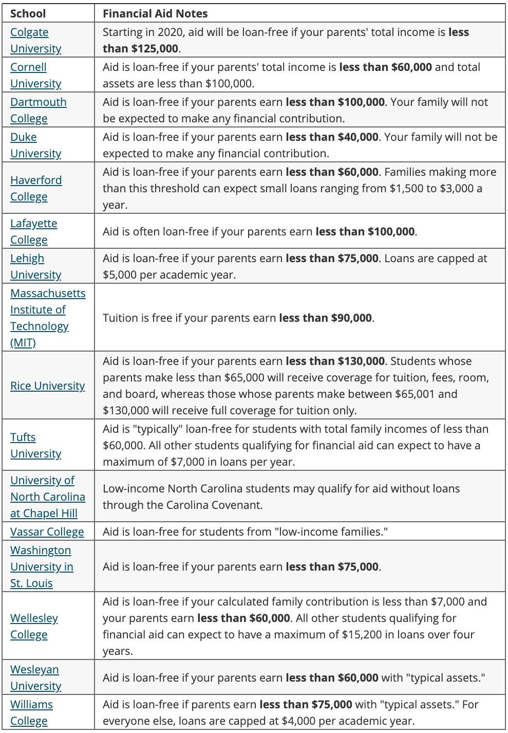Ejemplos de ayuda financiera universitaria