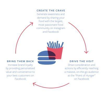 Embudo de marketing de Facebook para restaurantes