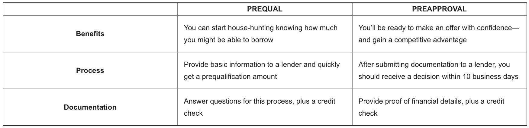 Precalificación versus aprobación previa