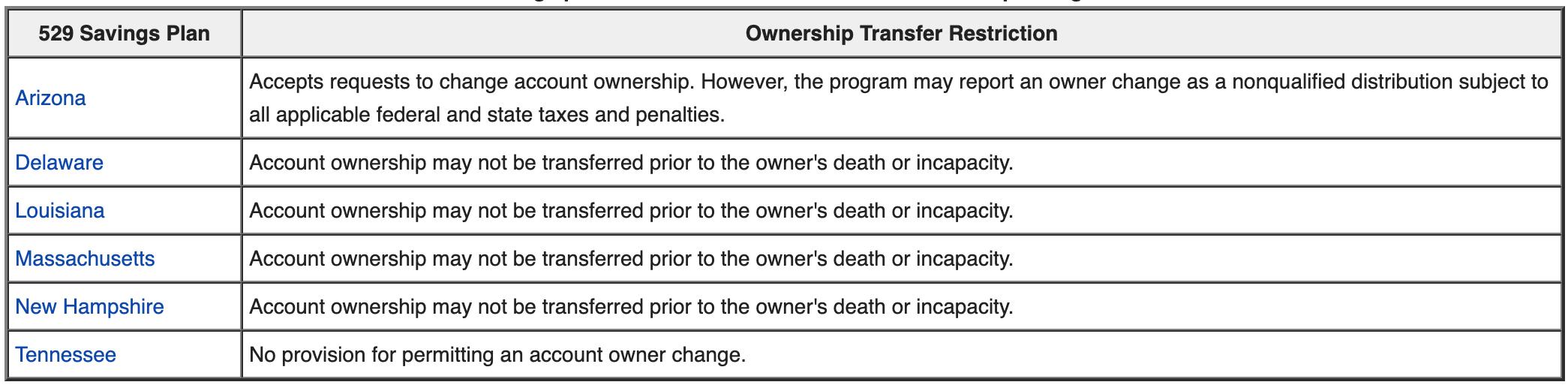 529 Restricciones de transferencia de propiedad del plan de ahorro por estado