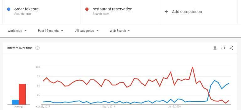 gráfico de tráfico para el comportamiento del consumidor
