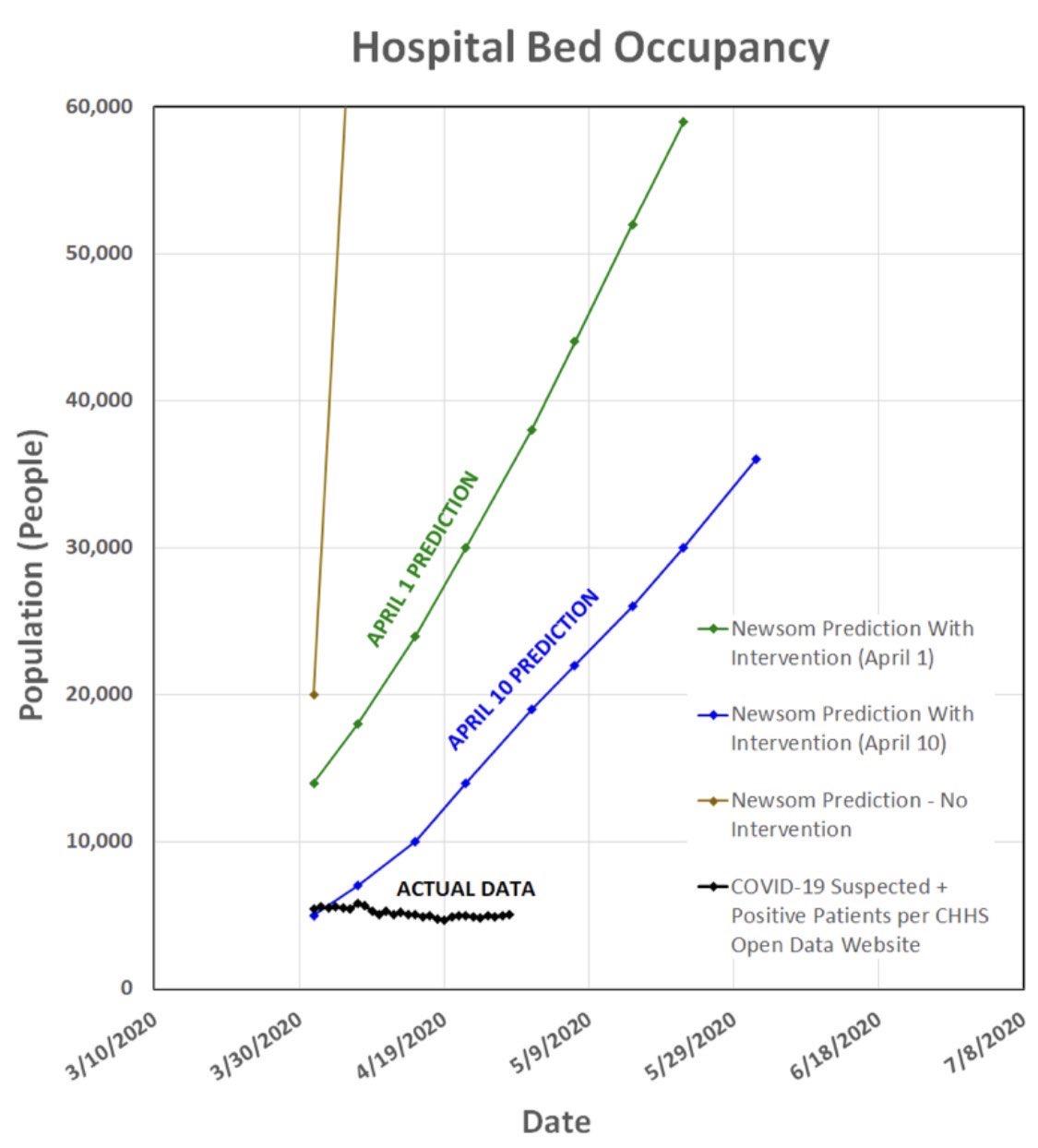 Capacidad de camas de hospital en California