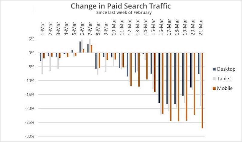 SEO importante para SMB durante la disminución del tráfico de anuncios de búsqueda COVID