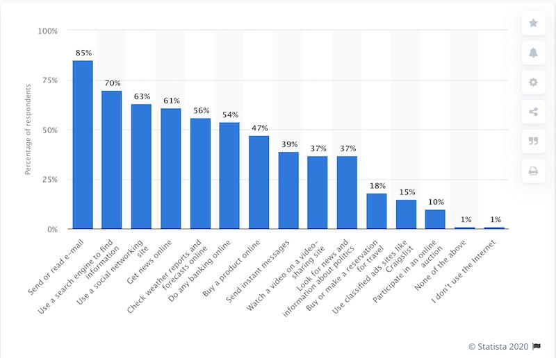 El SEO es importante para las PYMES durante los comportamientos en línea de COVID-19