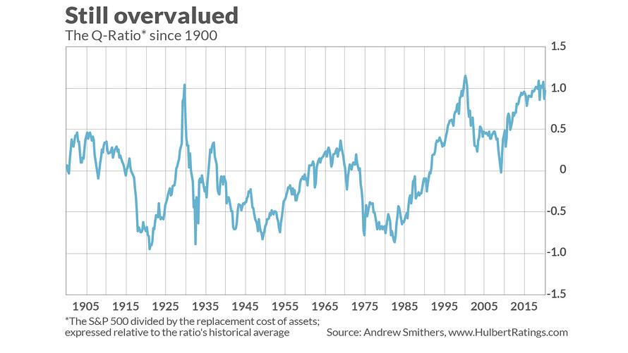 Valoración de la relación Q de S&P 500