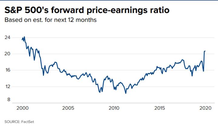 S&P 500 valoración de la relación precio-beneficio a plazo