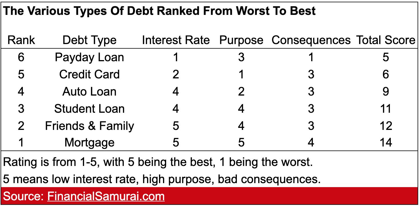 Cuadro de clasificación de la deuda financiera del samurai