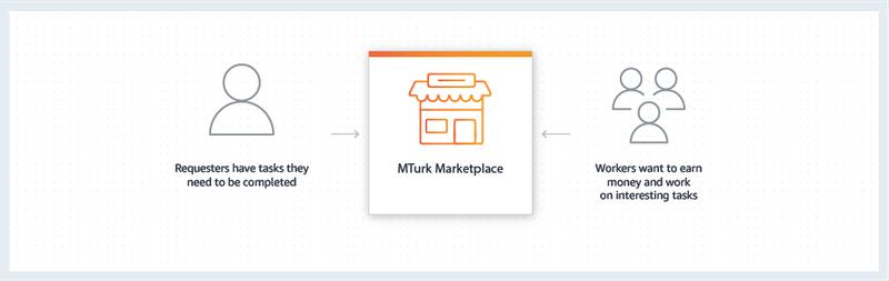 Diagrama MTurk