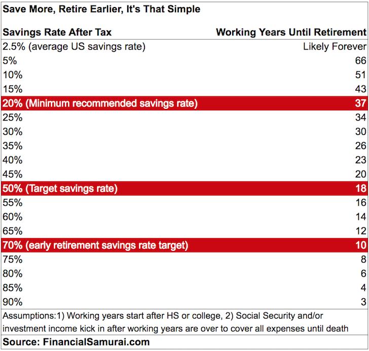 Tabla de tasas de ahorro para la jubilación anticipada