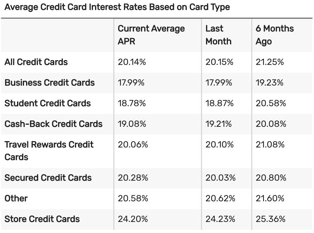 Tasa de interés promedio de tarjeta de crédito 2020